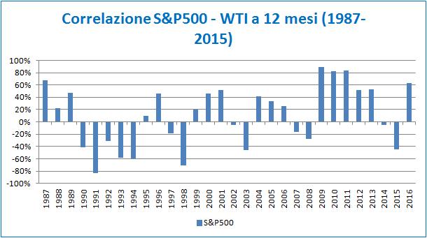 grafico_articolo_equity_oil_1
