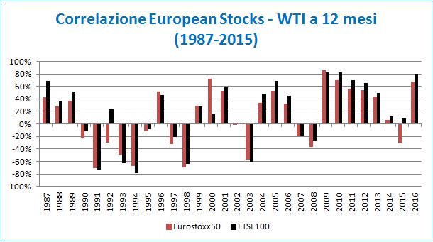 grafico_articolo_equity_oil_2
