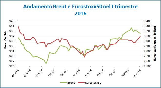 grafico_articolo_equity_oil_4