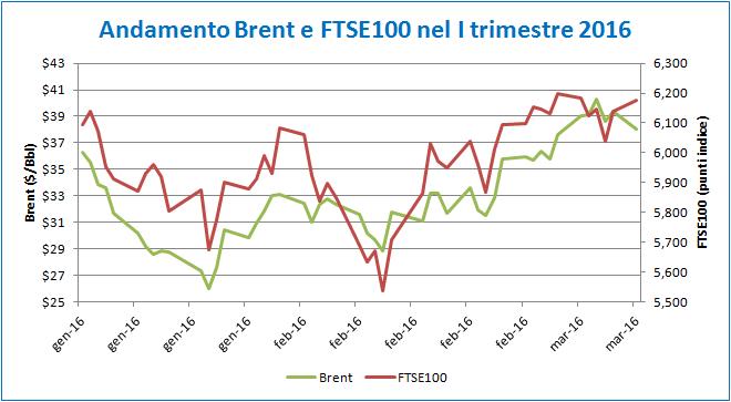 grafico_articolo_equity_oil_5