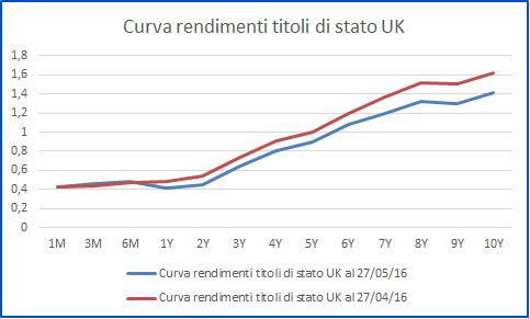 Curva rendimenti UK