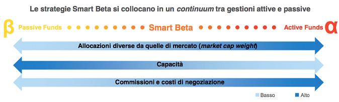 grafico2_smartbeta