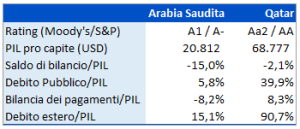 grafico-arabia-saudita