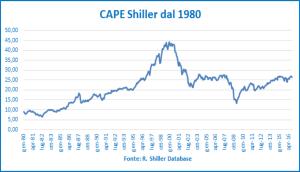 cape-shiller